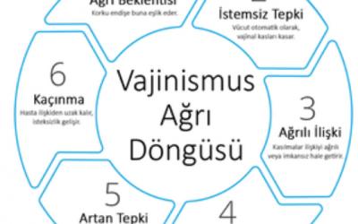 VAJİNİSMUS
